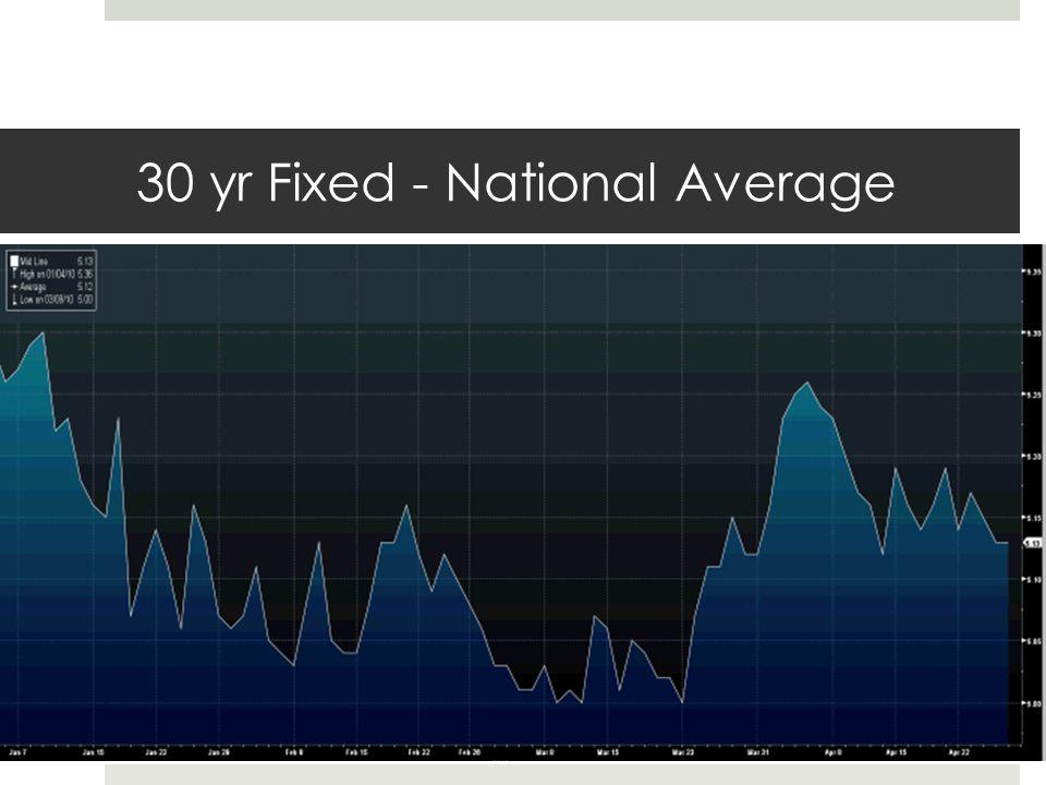 30 yr Fixed - National Average