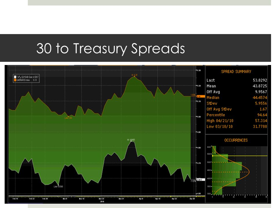 30 to Treasury Spreads