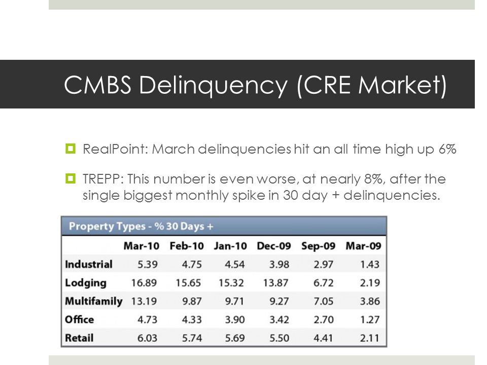 CMBS Delinquency (CRE Market)  RealPoint: March delinquencies hit an all time high up 6%  TREPP: This number is even worse, at nearly 8%, after the single biggest monthly spike in 30 day + delinquencies.