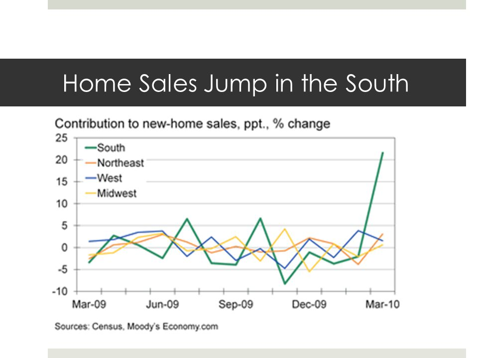 Home Sales Jump in the South