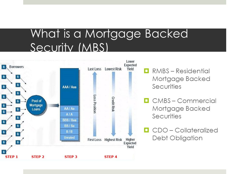 What is a Mortgage Backed Security (MBS)  RMBS – Residential Mortgage Backed Securities  CMBS – Commercial Mortgage Backed Securities  CDO – Collat