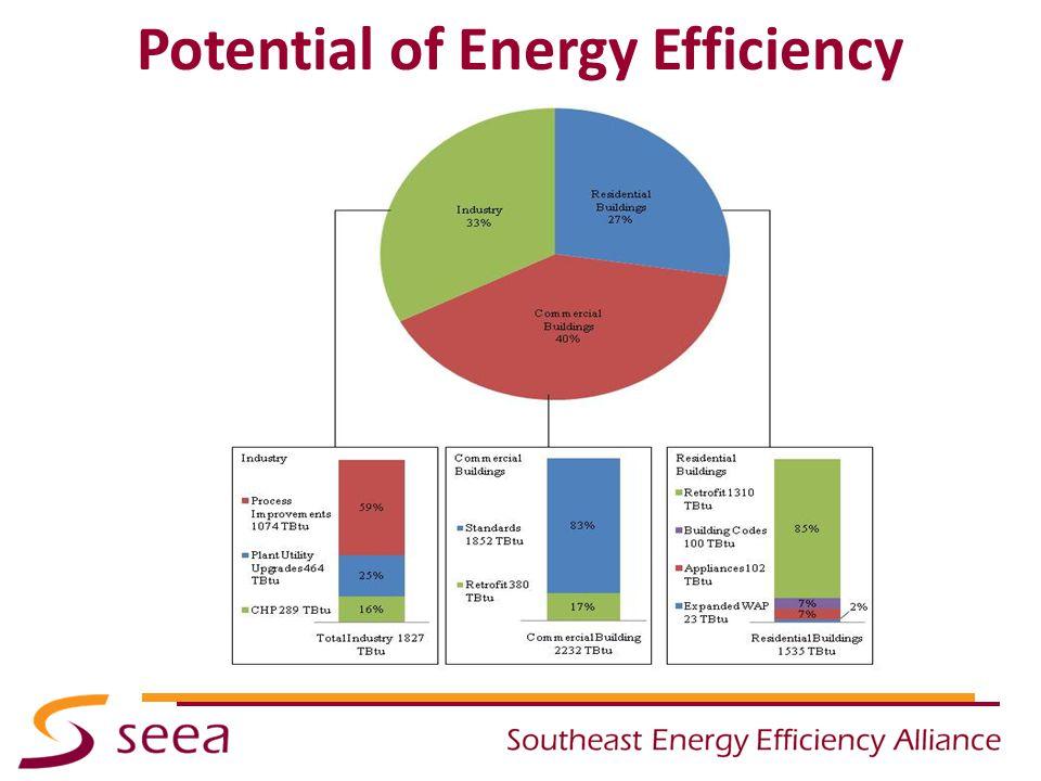 Potential of Energy Efficiency