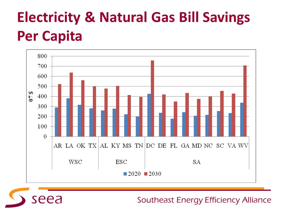 Electricity & Natural Gas Bill Savings Per Capita