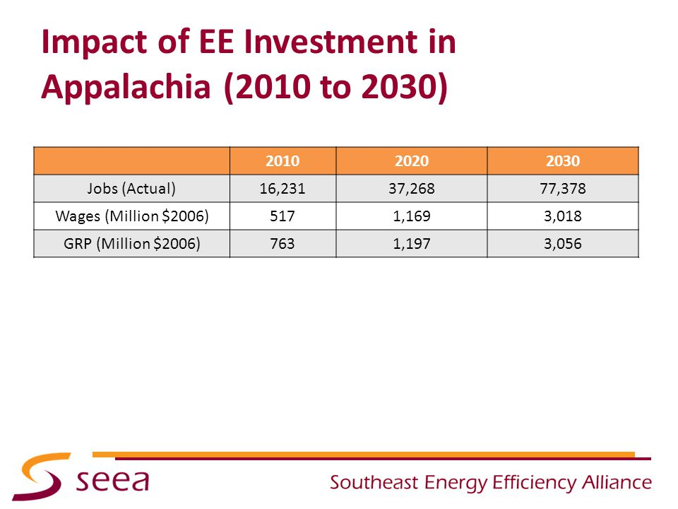 Impact of EE Investment in Appalachia (2010 to 2030) 201020202030 Jobs (Actual)16,23137,26877,378 Wages (Million $2006)5171,1693,018 GRP (Million $2006)7631,1973,056