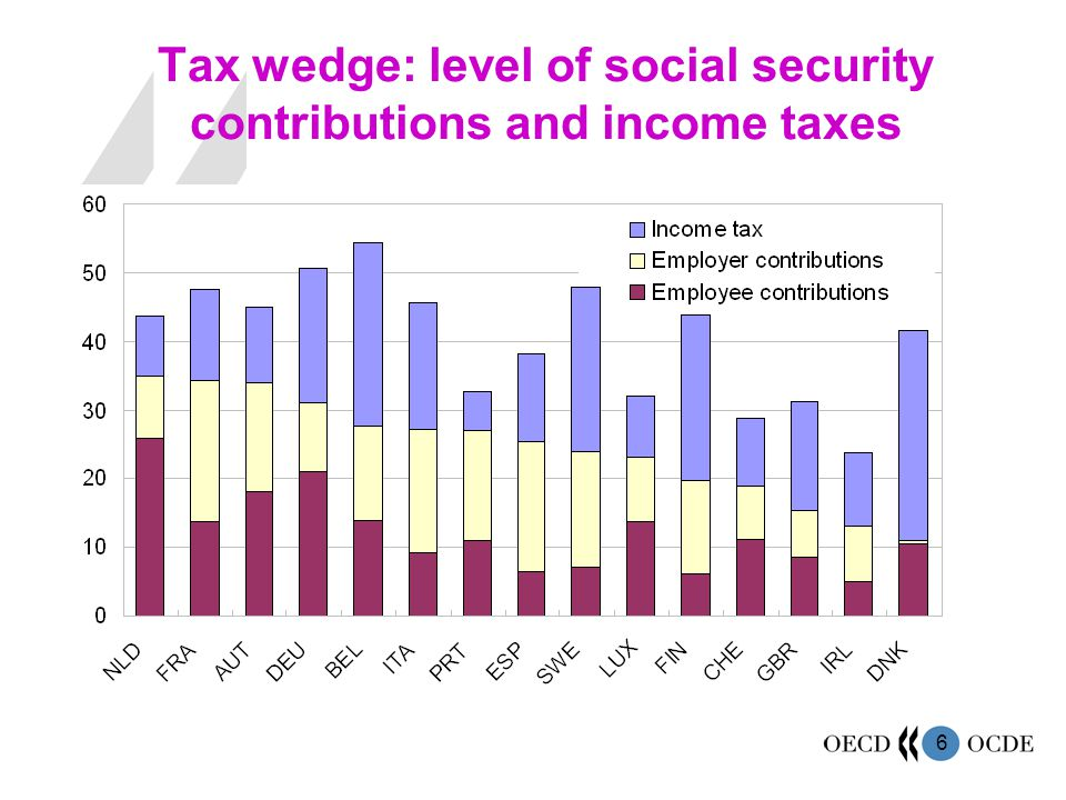 6 Tax wedge: level of social security contributions and income taxes