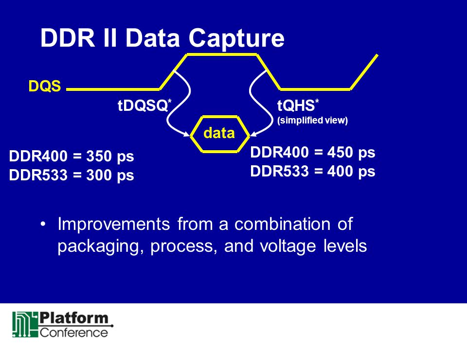 DDR II Data Capture Improvements from a combination of packaging, process, and voltage levels tQHS * (simplified view) DQS DDR400 = 450 ps DDR533 = 40