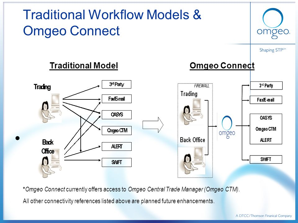 Traditional Workflow Models & Omgeo Connect Traditional Model Omgeo Connect  * Omgeo Connect currently offers access to Omgeo Central Trade Manager (Omgeo CTM).