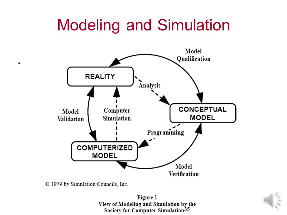 Modeling and Simulation.