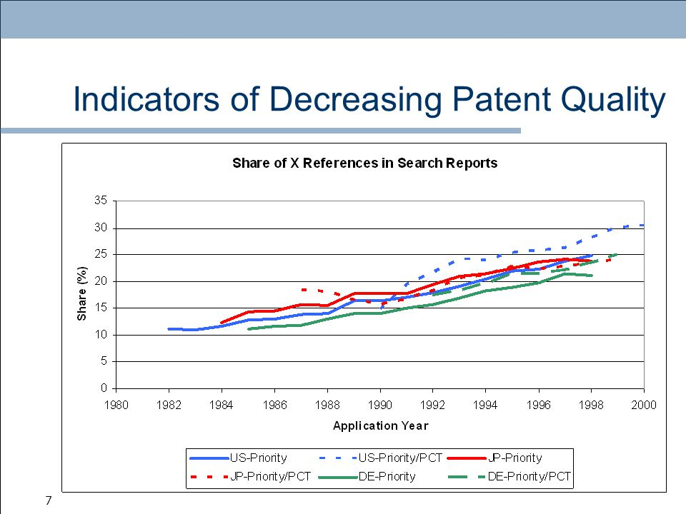 7 Indicators of Decreasing Patent Quality