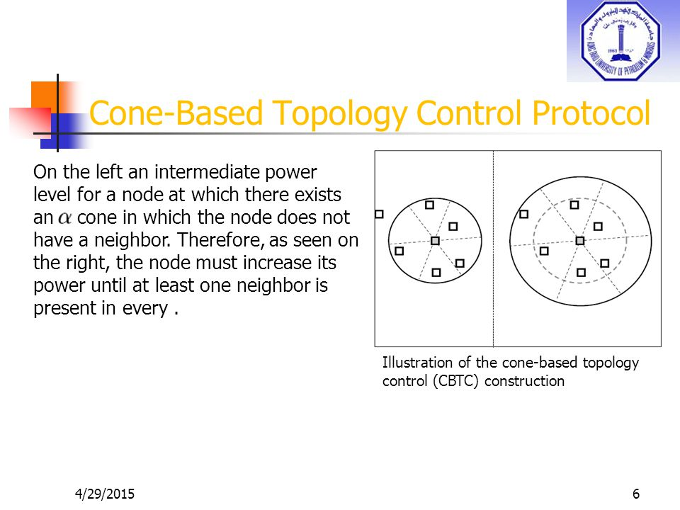 4/29/20156 Cone-Based Topology Control Protocol Illustration of the cone-based topology control (CBTC) construction On the left an intermediate power level for a node at which there exists an cone in which the node does not have a neighbor.
