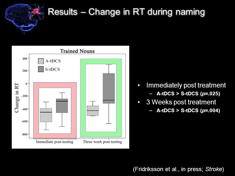 Results – Change in RT during naming Immediately post treatment –A-tDCS > S-tDCS (p=.025) 3 Weeks post treatment –A-tDCS > S-tDCS (p=.004) (Fridriksson et al., in press; Stroke)