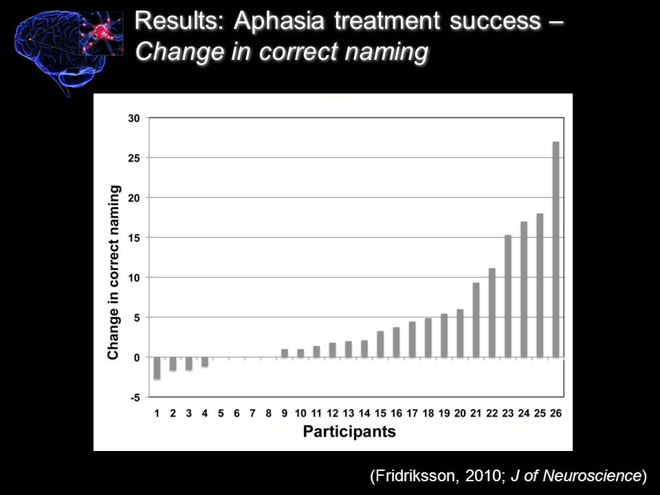 Results: Aphasia treatment success – Change in correct naming (Fridriksson, 2010; J of Neuroscience)