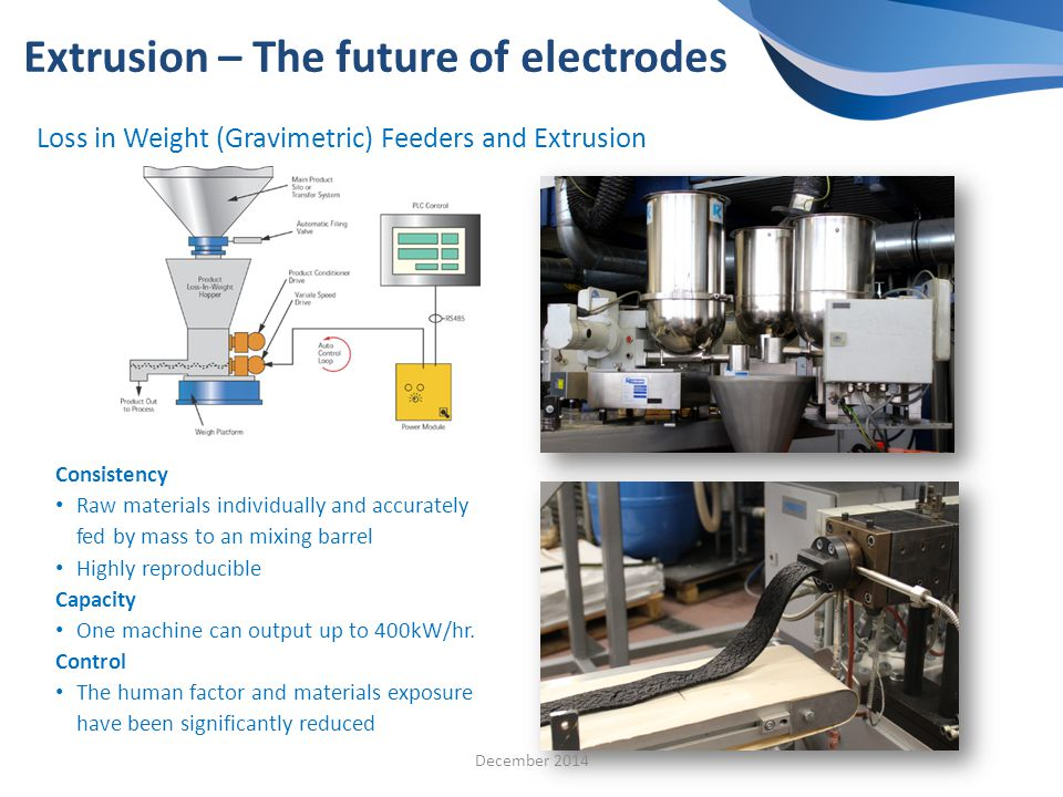 Loss in Weight (Gravimetric) Feeders and Extrusion Extrusion – The future of electrodes Consistency Raw materials individually and accurately fed by mass to an mixing barrel Highly reproducible Capacity One machine can output up to 400kW/hr.