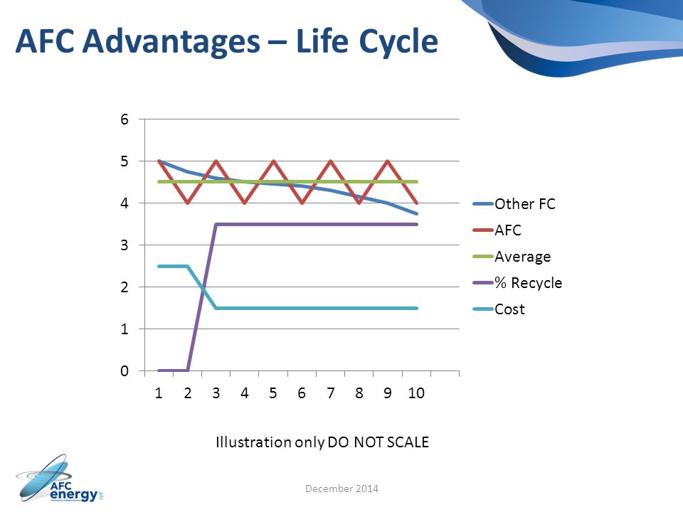 AFC Advantages – Life Cycle December 2014 Illustration only DO NOT SCALE