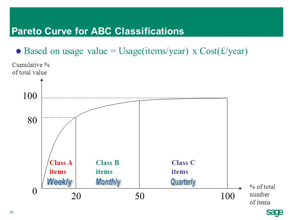 23 Pareto Curve for ABC Classifications Cumulative % of total value % of total number of items 100 0 2050 Class A items Class B items Class C items 80 Based on usage value = Usage(items/year) x Cost(£/year)