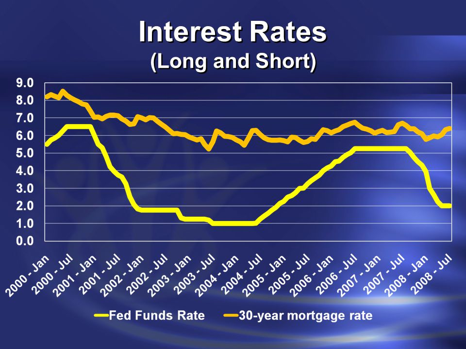 Interest Rates (Long and Short)