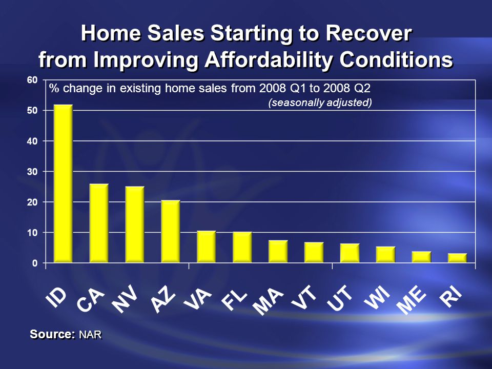 One For Every 100 Households 100 households100 households 32 renters and 68 homeowners32 renters and 68 homeowners 22 have no mortgage 46 have mortgage 3 are delinquent 43 are current 1 gets foreclosed 2 work it out Historically only ½ gets foreclosed