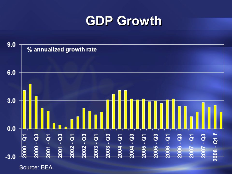 GDP Growth % annualized growth rate Source: BEA