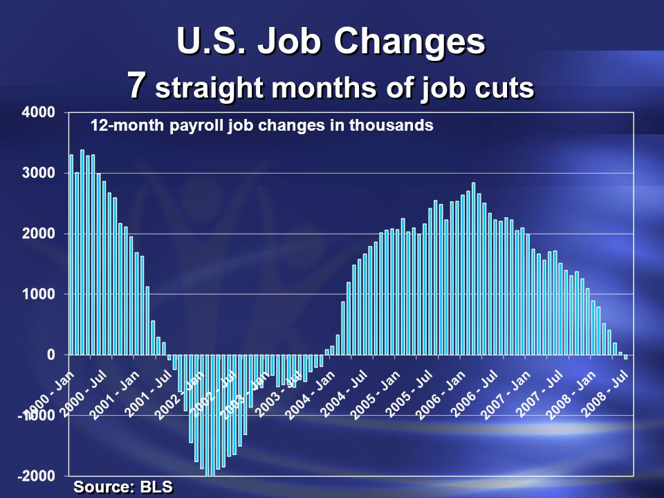 U.S. Job Changes 7 straight months of job cuts Source: BLS 12-month payroll job changes in thousands