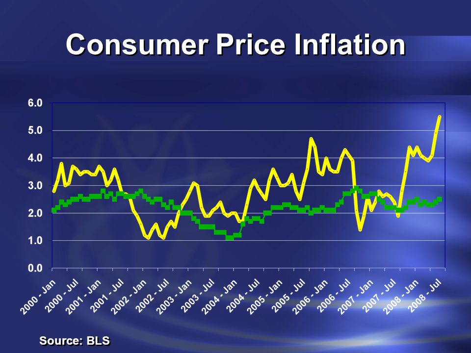 Consumer Price Inflation Source: BLS