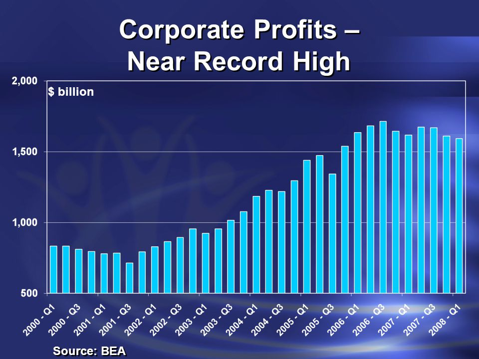 Corporate Profits – Near Record High Source: BEA $ billion
