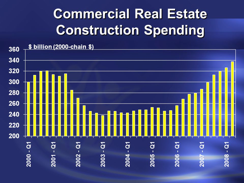 Commercial Real Estate Construction Spending $ billion (2000-chain $)