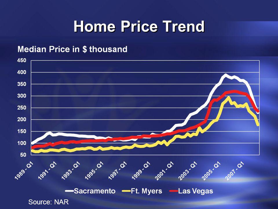 Homeowners in Denial .