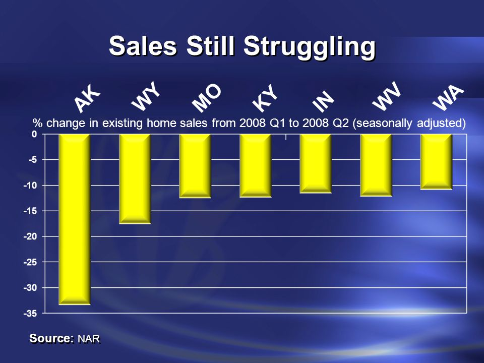 Sales Still Struggling Source: NAR % change in existing home sales from 2008 Q1 to 2008 Q2 (seasonally adjusted)