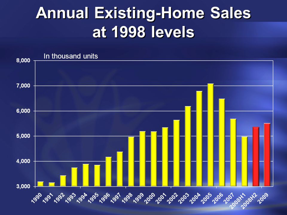Annual Existing-Home Sales at 1998 levels In thousand units