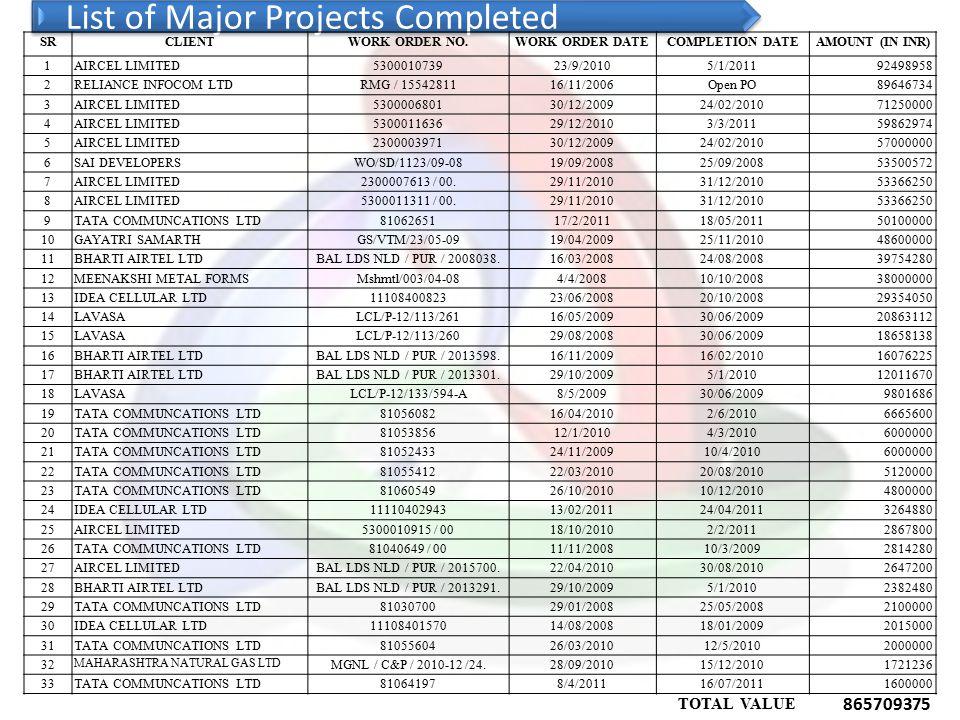 Projects under Execution CIVIL SECTOR AAMBEY VALLEY, SAHARA GROUP20.63 KUMAR URBAN DEVELOPMENT LTD (KUMAR BUILDERS) 6.42 LAVASA CORPORATION, PUNE5.23 KUMAR PROPERTIES2.20 ARSHIYA INTERNATIONAL5.00 STATE HIGHWAY, SAWANTWADI - GOA12.00 TELECOM SECTOR SOUTH EAST CENTRAL RAILWAY (CHATTISGARH, M.P.) 14.33 AIRCEL LIMITED12.25 IDEA CELLULAR LTD8.14 AIRCEL LTD7.12 TATA COMMUNICATIONS LTD13.96 AIRCEL LTD8.89 AIRCEL LTD6.89 AIRCEL LTD7.70 AIRCEL LTD6.34 BHARTI AIRTEL LTD3.59 TATA TELE SERVICES (M) LTD5.57 Total INR Value (IN CR)146.26