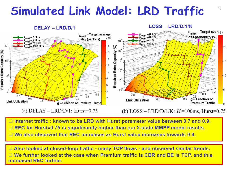 Simulated Link Model: LRD Traffic 10  Internet traffic : known to be LRD with Hurst parameter value between 0.7 and 0.9.  REC for Hurst=0.75 is sign