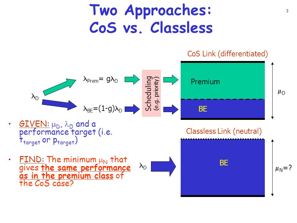 Two Approaches: CoS vs. Classless Premium BE DD CoS Link (differentiated) D Prem = g D BE =(1-g) D D GIVEN:  D, D and a performance target (i.e. t