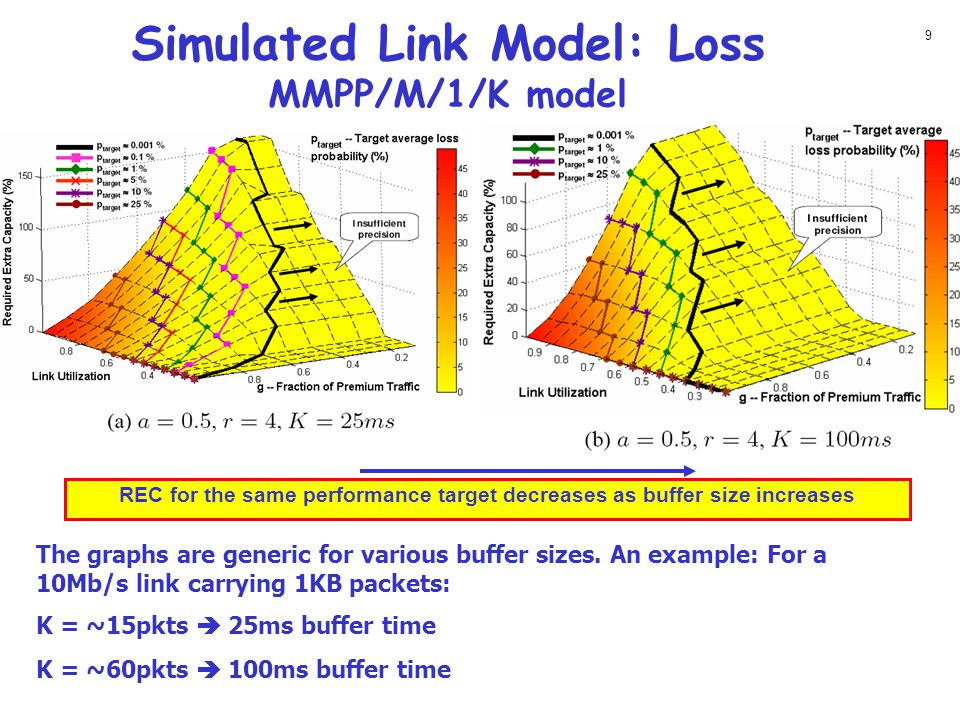 Simulated Link Model: Loss MMPP/M/1/K model The graphs are generic for various buffer sizes.