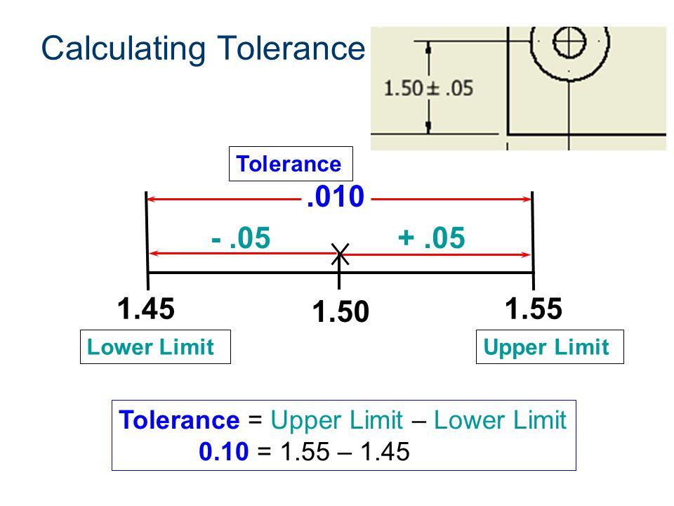 Calculating Tolerance Tolerance = Upper Limit – Lower Limit 0.10 = 1.55 – 1.45 1.50.010 -.05+.05 Lower LimitUpper Limit 1.451.55 Tolerance