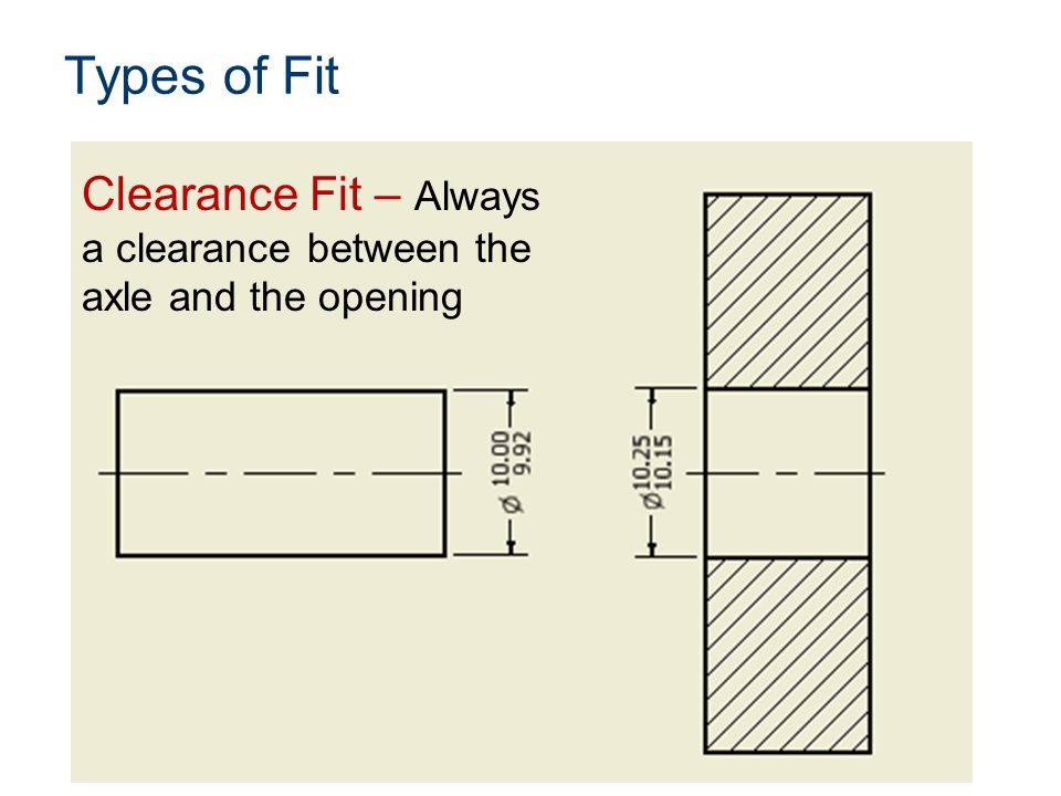 Types of Fit Clearance Fit – Always a clearance between the axle and the opening