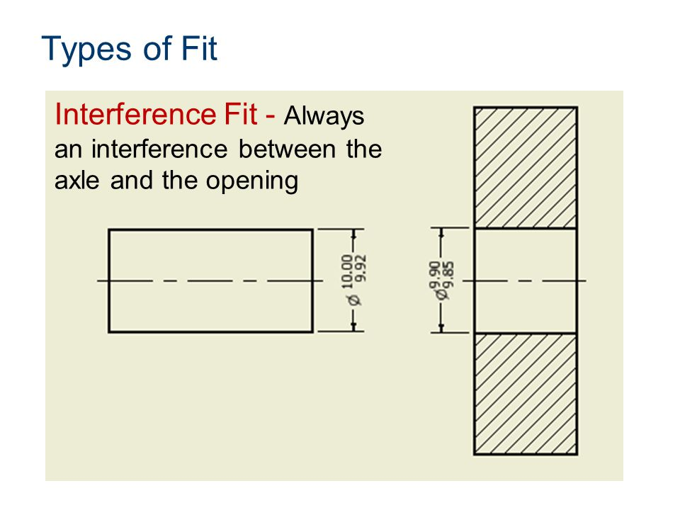 Types of Fit Interference Fit - Always an interference between the axle and the opening
