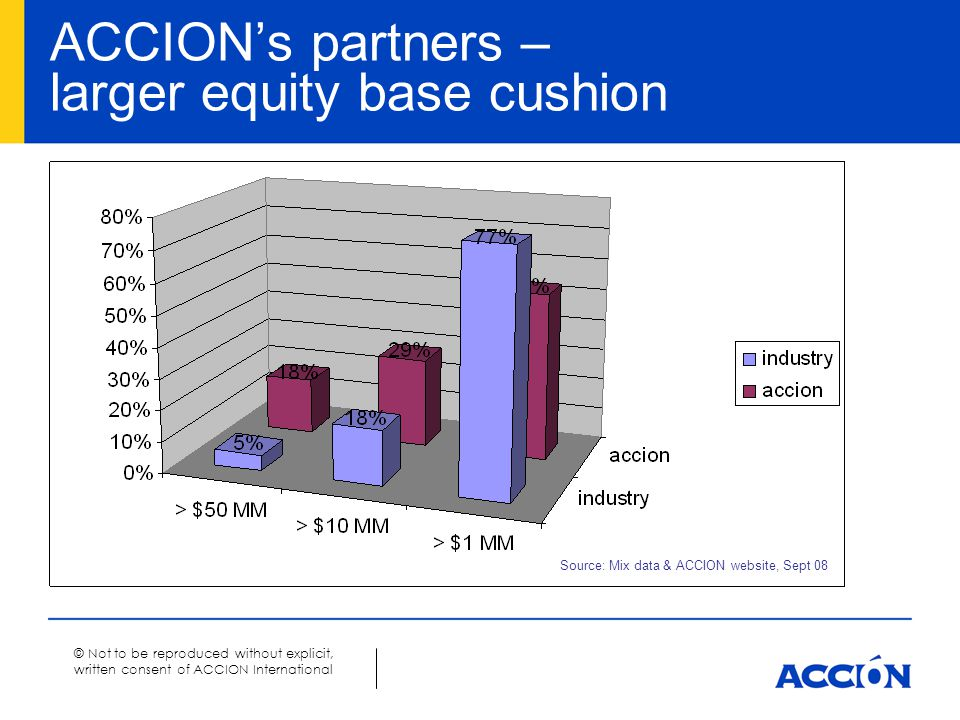 © Not to be reproduced without explicit, written consent of ACCION International ACCION's partners – larger equity base cushion Source: Mix data & ACCION website, Sept 08