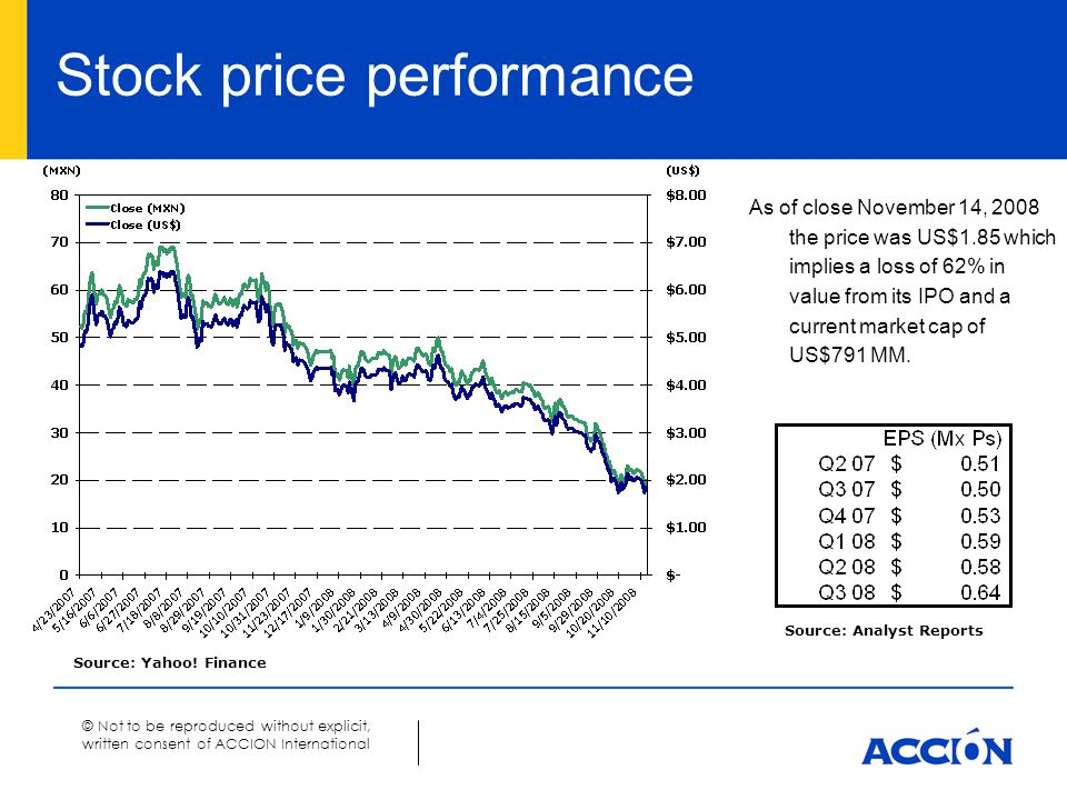 © Not to be reproduced without explicit, written consent of ACCION International Stock price performance As of close November 14, 2008 the price was U