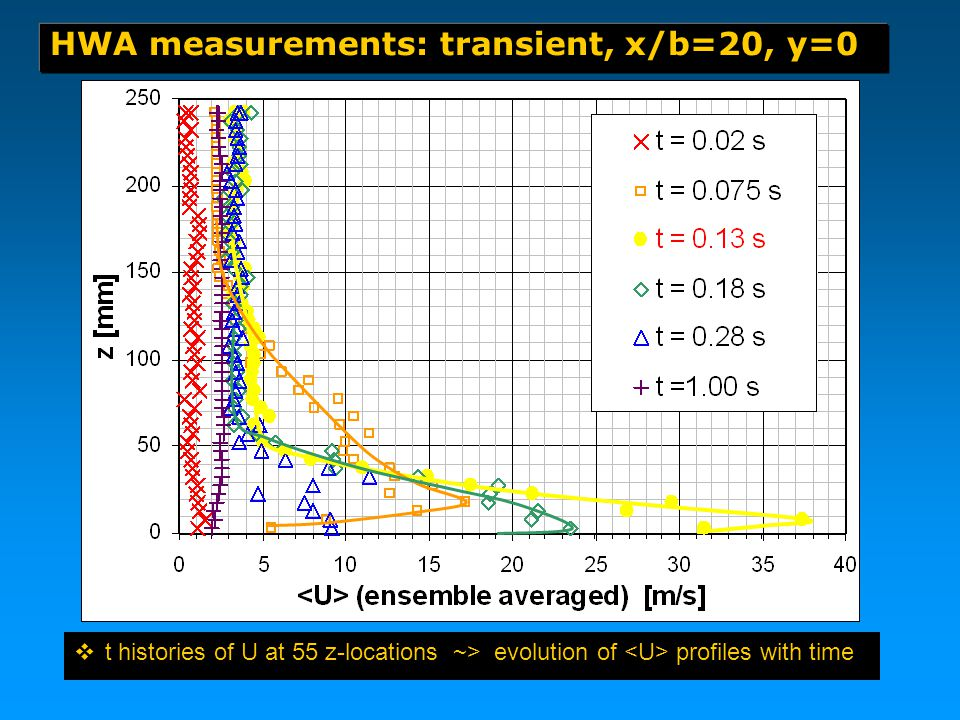  t histories of U at 55 z-locations ~> evolution of profiles with time HWA measurements: transient, x/b=20, y=0