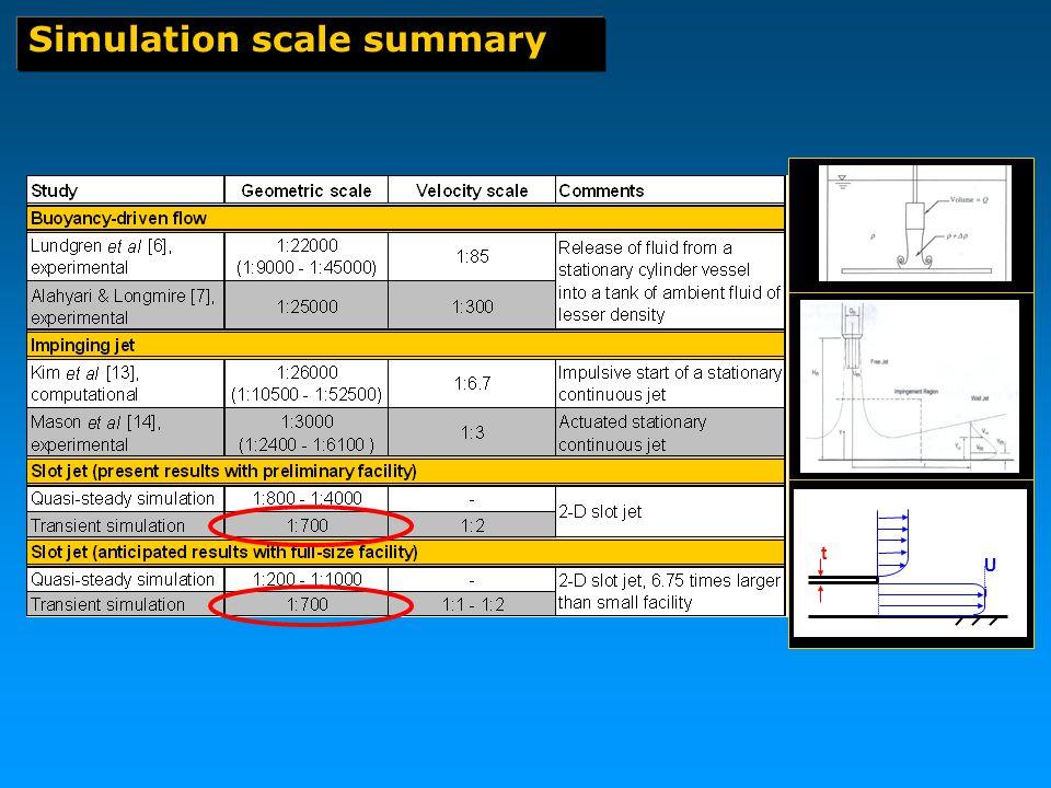 Simulation scale summary t UjUj
