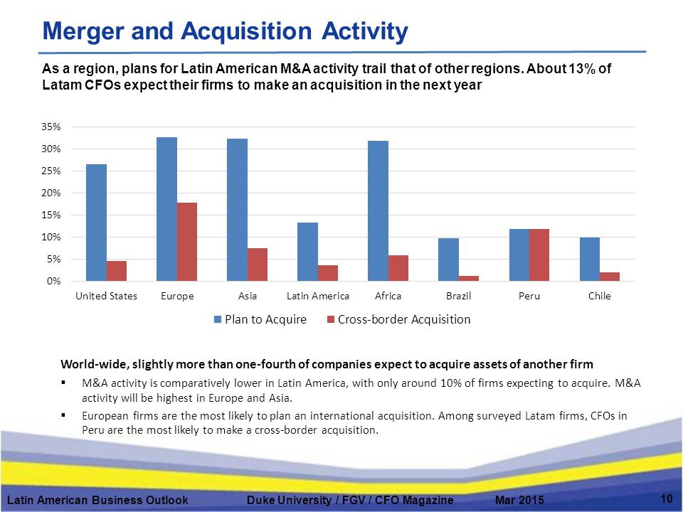 Merger and Acquisition Activity Latin American Business Outlook Duke University / FGV / CFO Magazine Mar 2015 10 As a region, plans for Latin American M&A activity trail that of other regions.