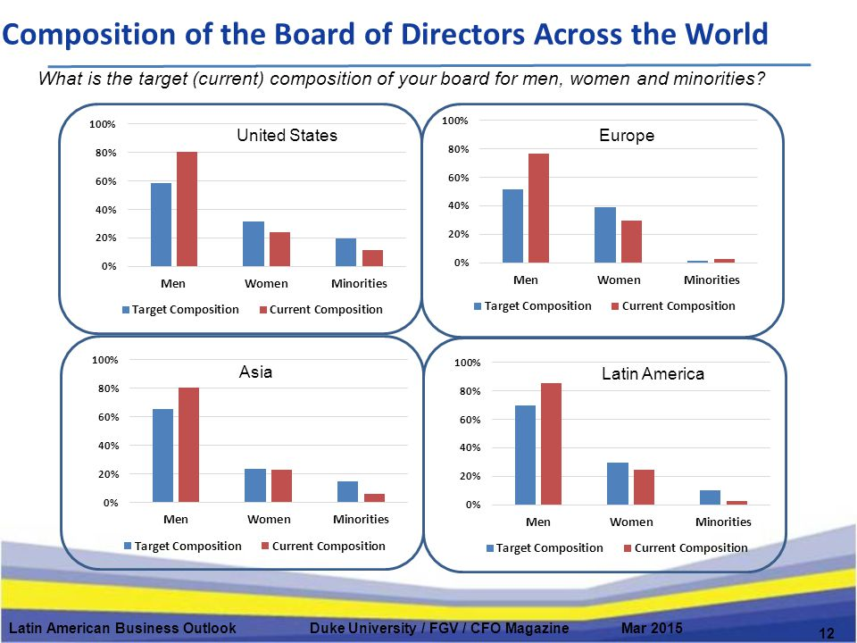 Composition of the Board of Directors Across the World 12 What is the target (current) composition of your board for men, women and minorities.