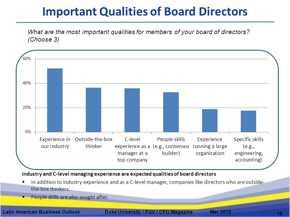 Important Qualities of Board Directors Latin American Business Outlook Duke University / FGV / CFO Magazine Mar 2015 19 Industry and C-level managing experience are expected qualities of board directors  In addition to industry experience and as a C-level manager, companies like directors who are outside- the-box thinkers.
