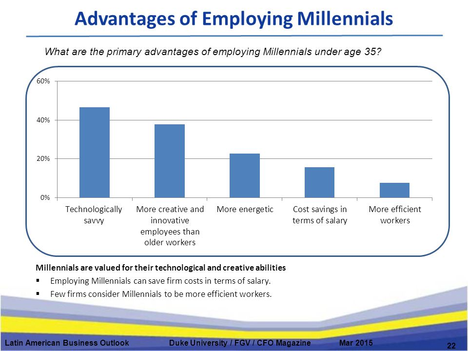 Advantages of Employing Millennials Latin American Business Outlook Duke University / FGV / CFO Magazine Mar 2015 22 Millennials are valued for their technological and creative abilities  Employing Millennials can save firm costs in terms of salary.