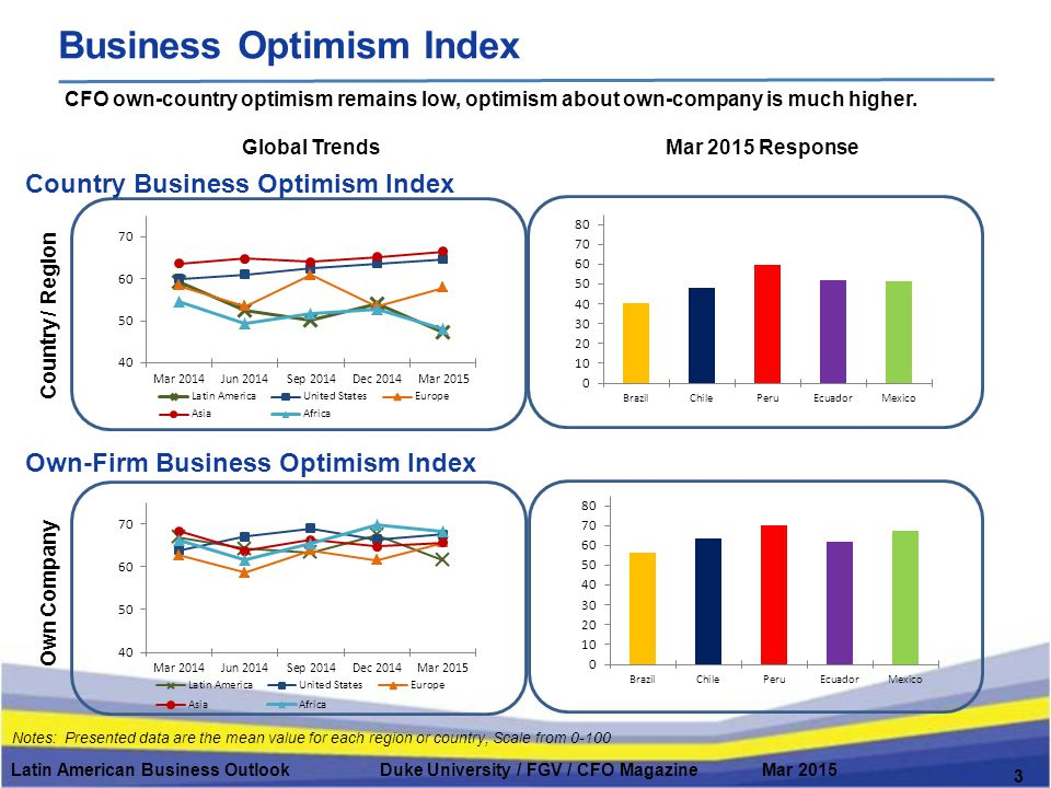 Duke/FGV CFO Survey in Latin America Press Latin American Business Outlook Duke University / FGV / CFO Magazine Mar 2015 14 The Latin American Business Outlook is frequently reported in the press