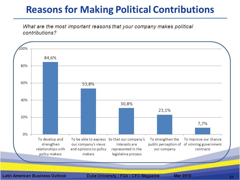 Reasons for Making Political Contributions Latin American Business Outlook Duke University / FGV / CFO Magazine Mar 2015 31 What are the most important reasons that your company makes political contributions