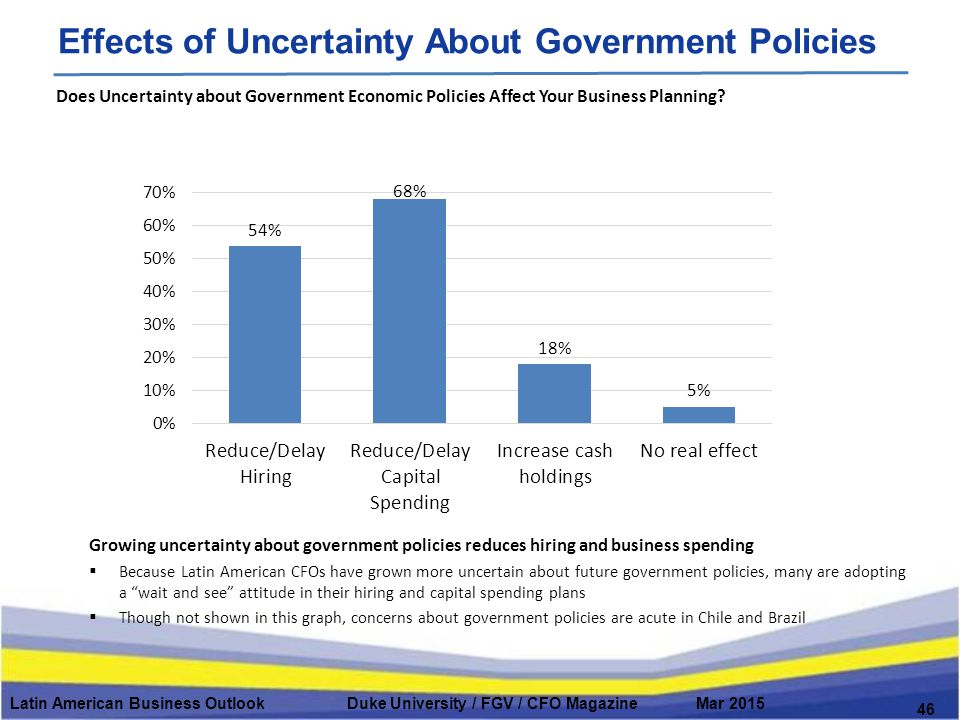 Latin American Business Outlook Duke University / FGV / CFO Magazine Mar 2015 Effects of Uncertainty About Government Policies 46 Does Uncertainty about Government Economic Policies Affect Your Business Planning.