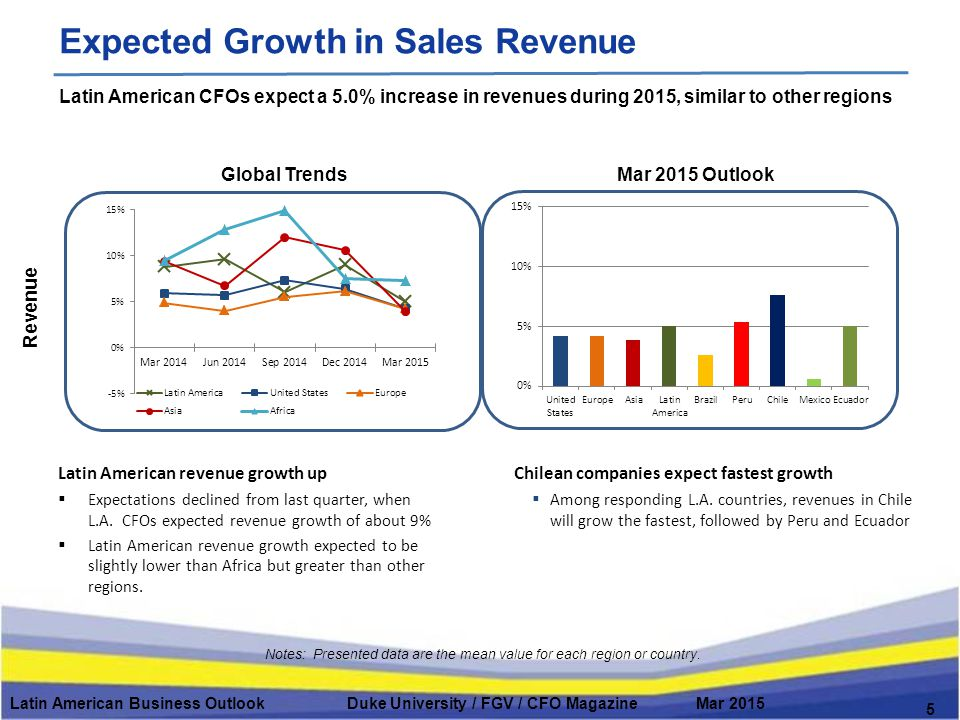 Expected Growth in Sales Revenue Global TrendsMar 2015 Outlook Revenue Notes: Presented data are the mean value for each region or country.