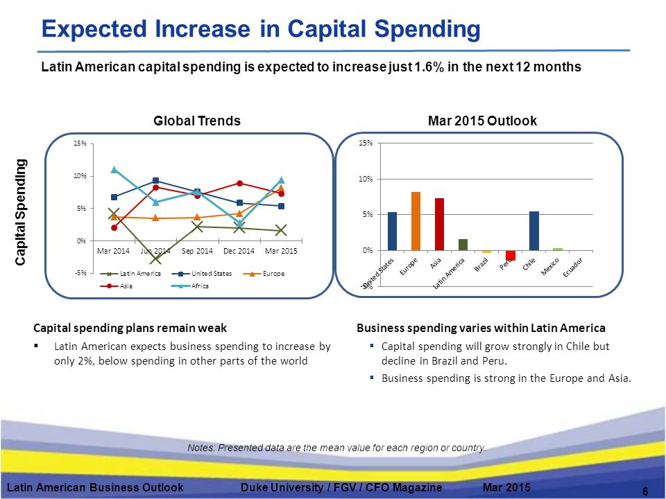 Global Trends Capital Spending Mar 2015 Outlook Latin American Business Outlook Duke University / FGV / CFO Magazine Mar 2015 6 Expected Increase in Capital Spending Notes: Presented data are the mean value for each region or country.