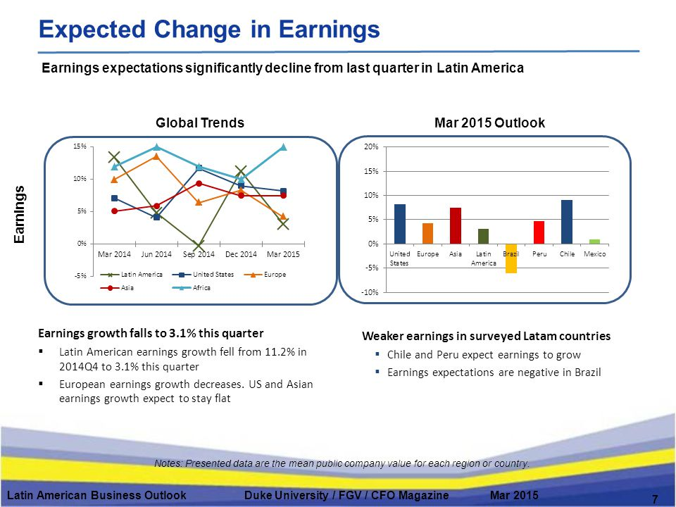 Global Trends # FT Employees Mar 2015 Outlook Latin American Business Outlook Duke University / FGV / CFO Magazine Mar 2015 8 Moderate Increase in Fulltime Employment Notes: Presented data are the mean value for each region or country #FT=Number of Fulltime Employees Latin American CFOs do not expect to increase fulltime domestic employment in 2015 Employment growth moderates in Latin America and Europe  While Latam CFOs expect little employment growth in the next year, Europe hiring plans are even weaker  Europe expects little if any growth; Africa expects strong employment growth Employment declines expected in most of L.A  Brazil, Peru and Chile all expect reductions in fulltime employment.